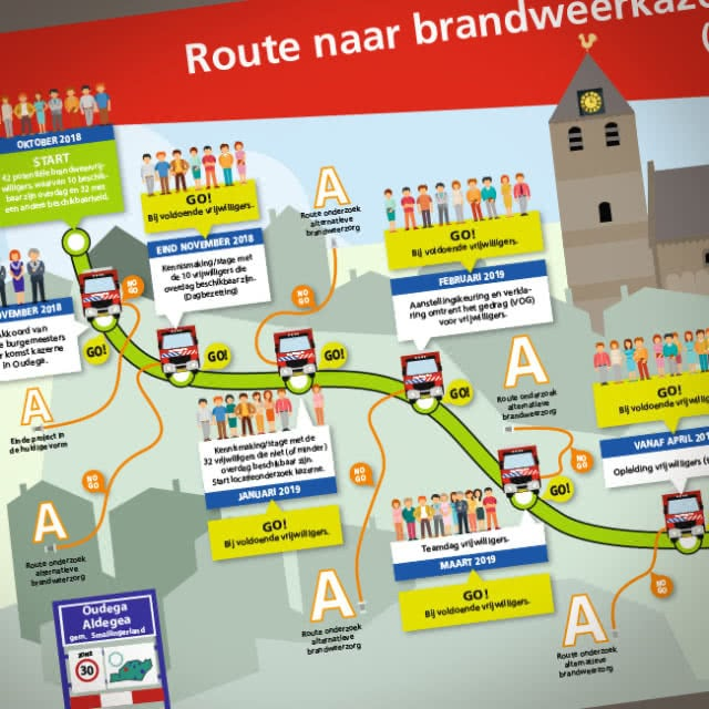 Veiligheidsregio route brandweerkazerne