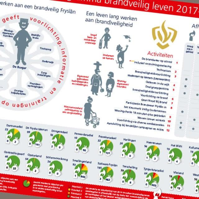 Veiligheidsregio infographic